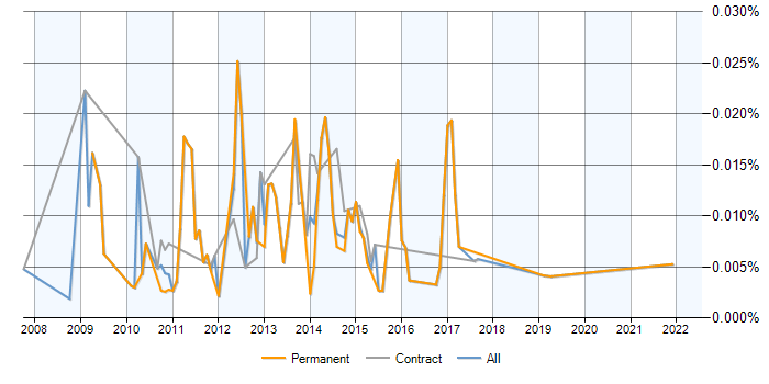 Data Mining Extensions (DMX) jobs, average salaries and trends for