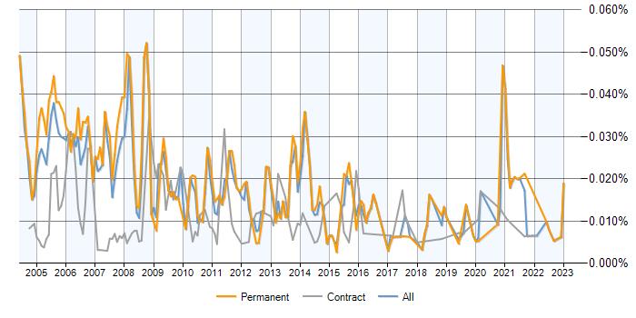job vacancy trend for database programmer in the uk