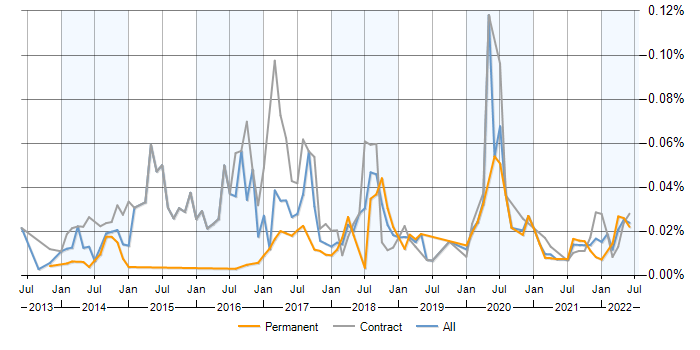 Job vacancy trend for Evolutionary Architecture in the UK