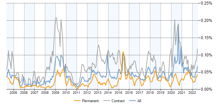 Job vacancy trend for Freedom of Information in England