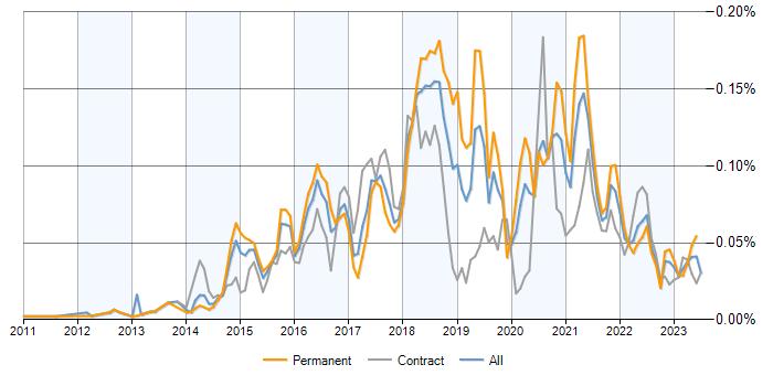 IBM Cloud jobs, average salaries and trends for IBM Cloud Computing