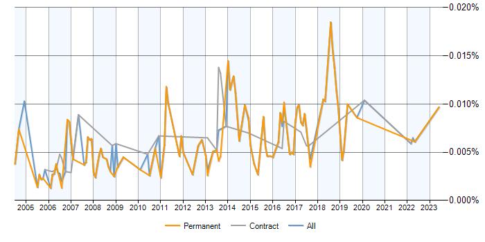 Junior Cisco Network Engineer jobs average salaries and trends – Jr Network Engineer Jobs
