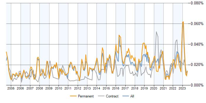 Junior Network Engineer jobs average salaries and trends – Jr Network Engineer Jobs