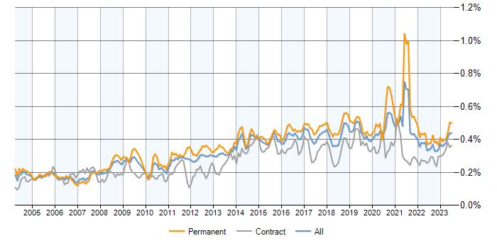 Kalman Filter jobs, average salaries and trends for Kalman
