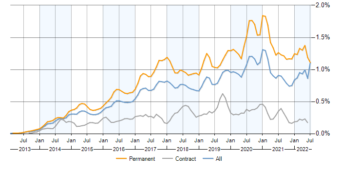 Laravel jobs, average salaries and trends for Laravel PHP