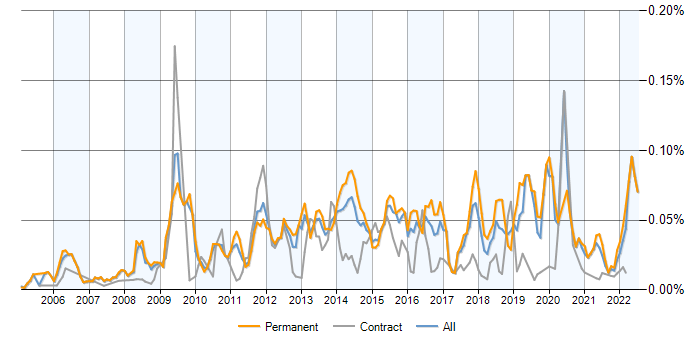 Lua jobs, average salaries and trends for Lua skills | IT
