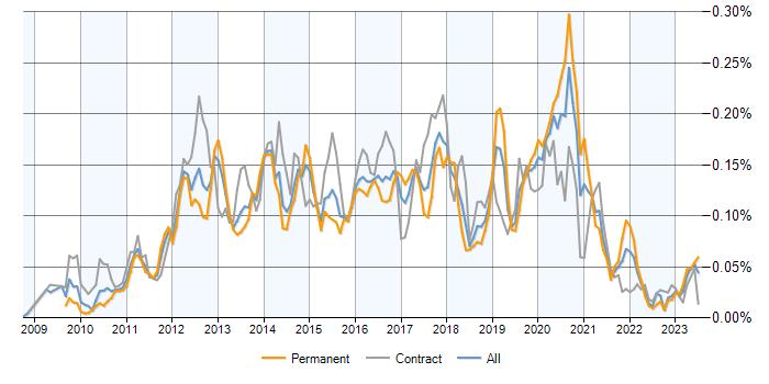 Magento Developer jobs, salary benchmarking, skill sets