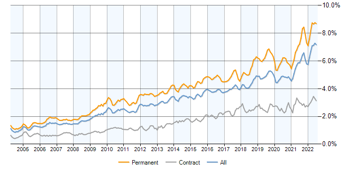 Job vacancy trend for Mentoring in the UK excluding London