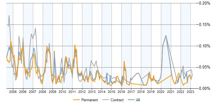 permanent-demand-trend.aspx?s=misys+midas&l=london