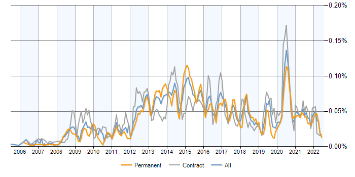 Job vacancy trend for Moodle in the UK