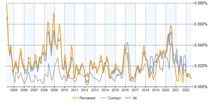 Network Field Engineer jobs average salaries and trends – Field Engineer Job Description