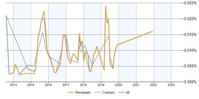 job vacancy trend for opentsdb in the uk