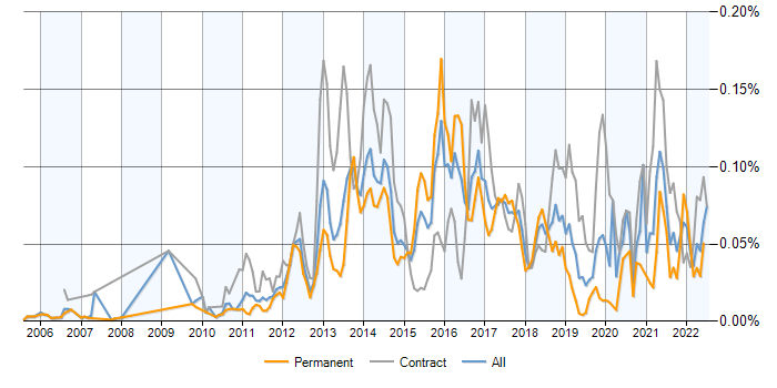 Oracle GoldenGate jobs, average salaries and trends for Oracle