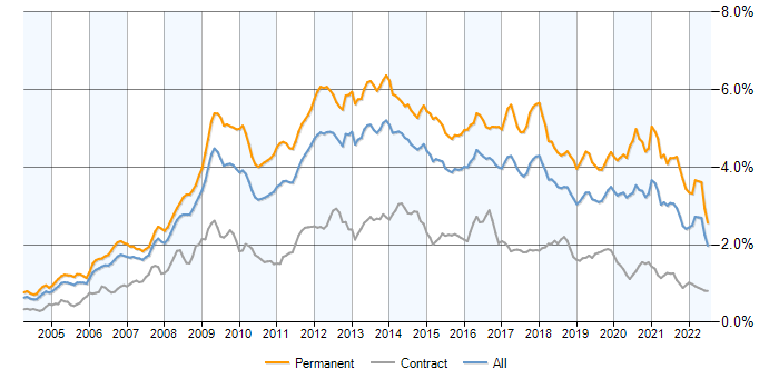 Is PHP more in demand than ASP.NET in the IT job market ?