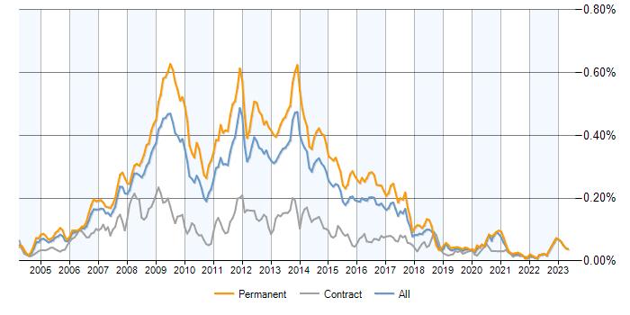 php mysql developer jobs average salaries and trends it