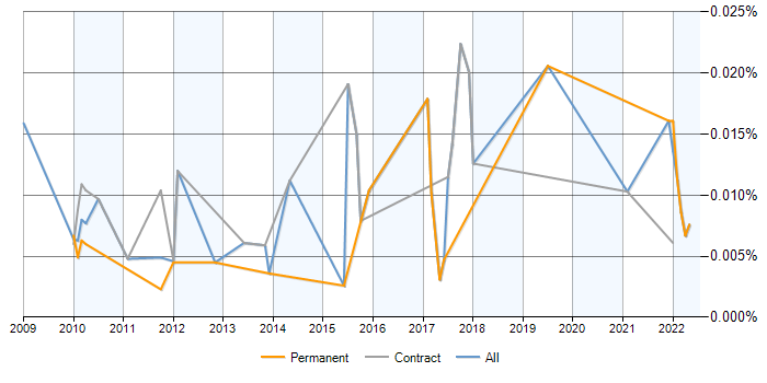 Pipeline Pilot jobs, average salaries and trends for BIOVIA Pipeline