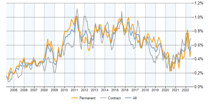 Job vacancy trend for PMI Certification in London