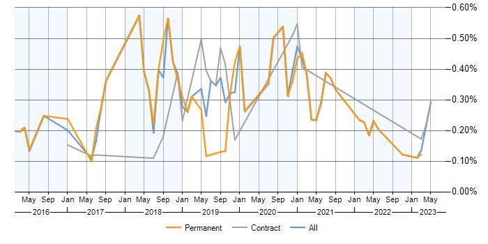 Qlik Sense jobs in Scotland, average salaries and trends for Qlik