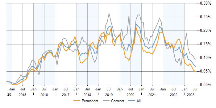 Qlik Sense jobs, average salaries and trends for Qlik Sense