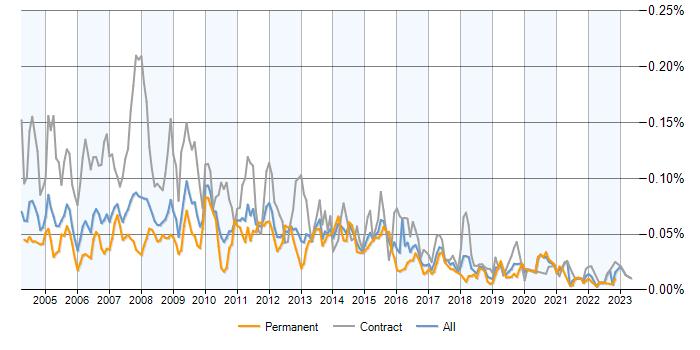 report writer jobs average salaries and trends it jobs watch job vacancy trend for report writer in the uk