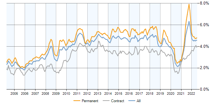 Job vacancy trend for Retail in the UK excluding London