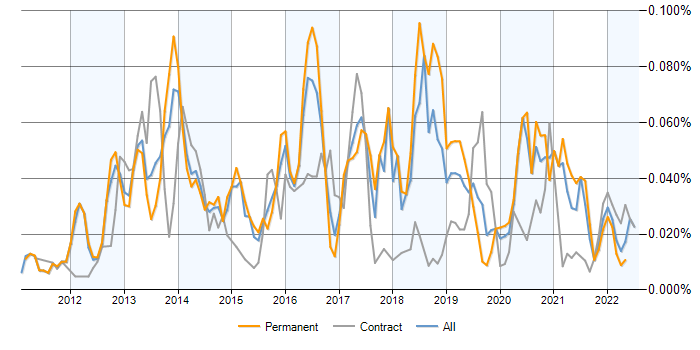 RHCSA jobs, average salaries and co-occurring skill trends | IT Jobs