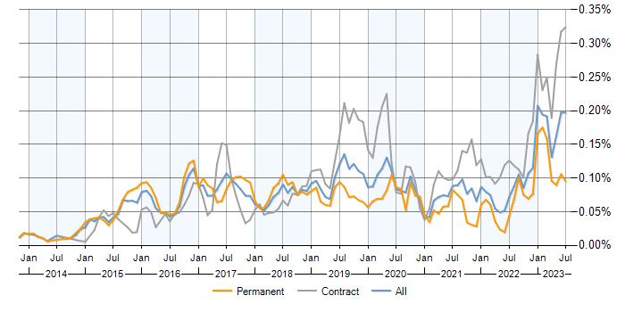 SAP Fiori jobs, average salaries and trends for SAP Fiori