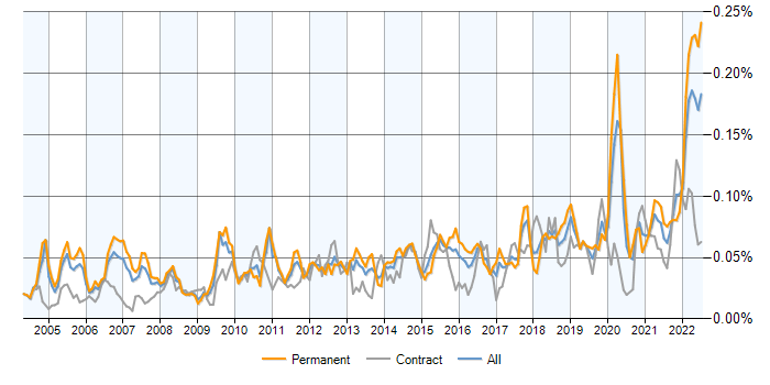 Senior Data Analyst jobs, salary benchmarking, skill sets