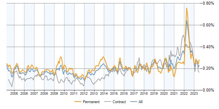 Senior designer jobs average salaries and trends it for Senior designer jobs