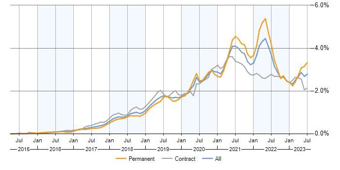 Serverless jobs, average salaries and trends for Serverless