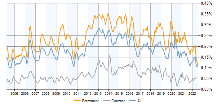 Software Development Manager jobs, salary benchmarking
