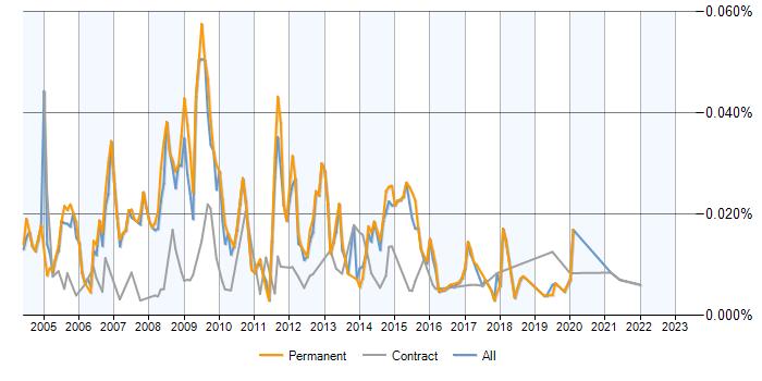 SPSS Data Analyst jobs, salary benchmarking, skill sets