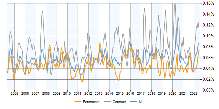 technical writer jobs average salaries and trends it jobs watch job vacancy trend for technical writer in the uk
