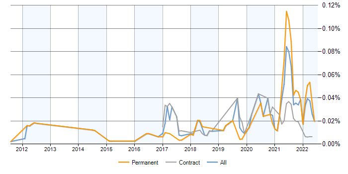 Twilio jobs, average salaries and trends for Twilio skills