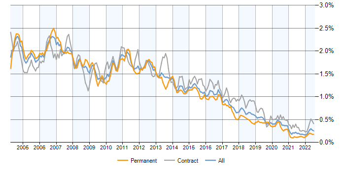WebSphere jobs, average salaries and trends for IBM