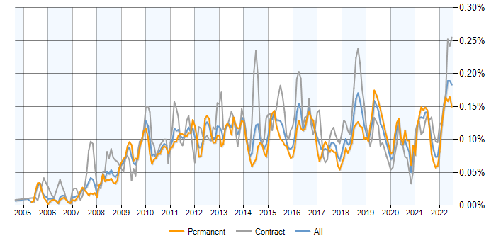 Job vacancy trend for Wiki in England