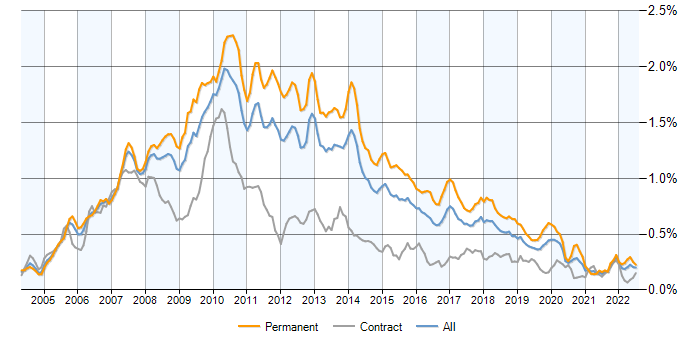 WinForms jobs, average salaries and trends for Windows Forms