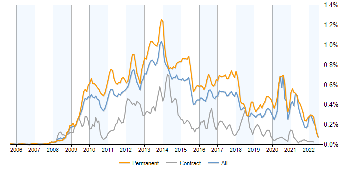 Job vacancy trend for Zend in the UK excluding London