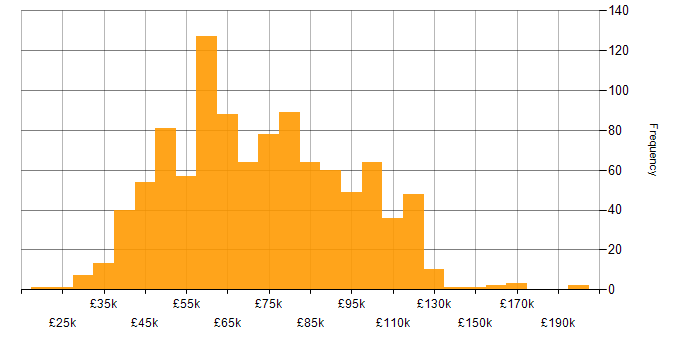 Salary histogram for .NET Developer in London