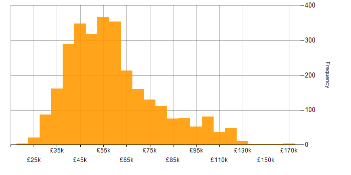 Salary histogram for .NET Developer in the UK