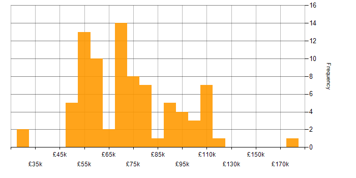 Salary histogram for .NET Framework in the City of London