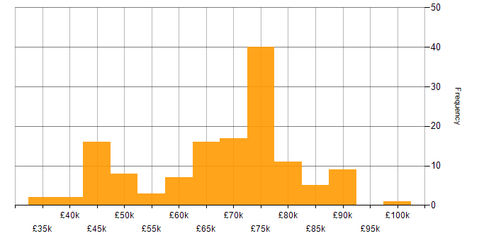 Salary histogram for 5G in England