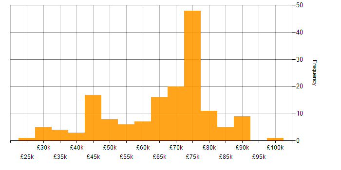 Salary histogram for 5G in the UK