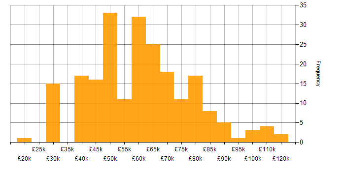 Salary histogram for A/B Testing in the UK