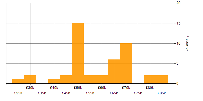 Salary histogram for AAT in the UK