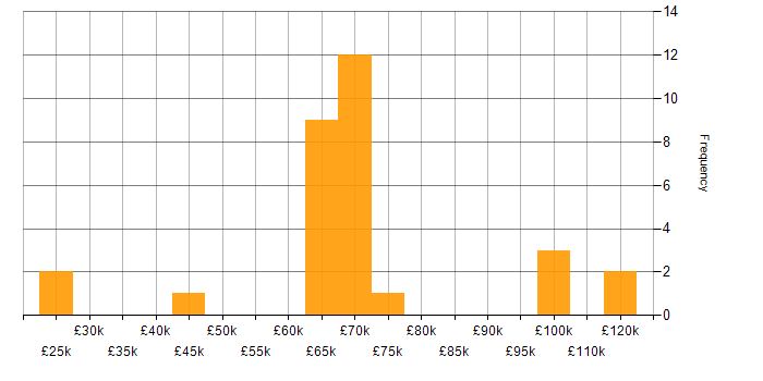Salary histogram for Ab Initio in the UK