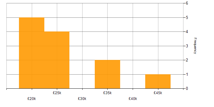 Salary histogram for Active Directory in Gloucester