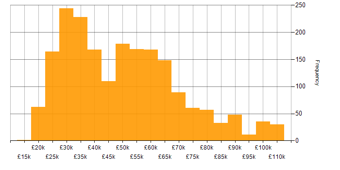 Salary histogram for Active Directory in London
