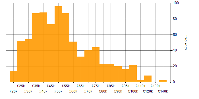 Salary histogram for Adobe in England