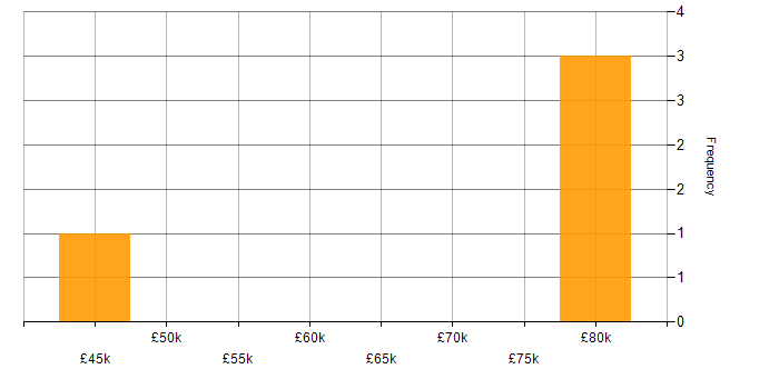 Salary histogram for Adobe Campaign in the South East